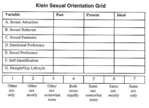 Klein Sexual Orientation Grid